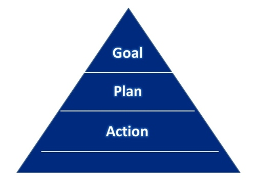 GoalPlanAction